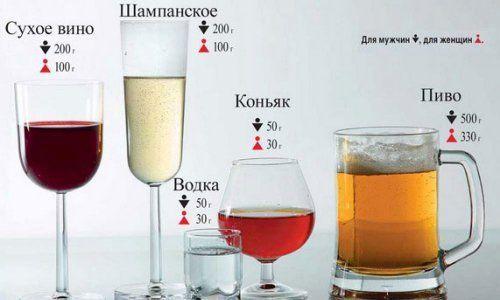 Що впливає на розпад алкоголю в крові?
