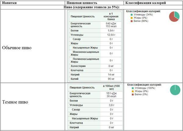 таблиця калорійності пива