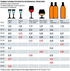 Коли можна сідати за кермо після алкоголю?