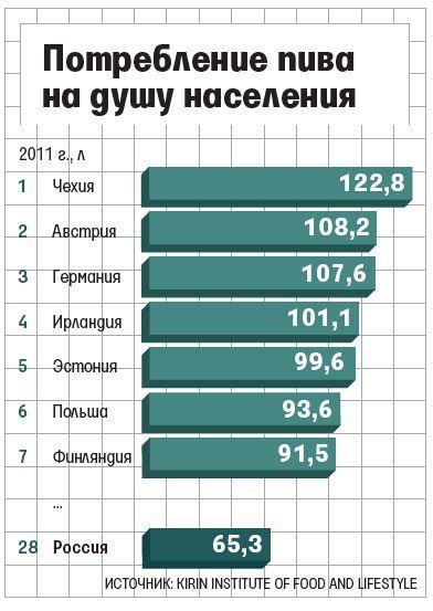 Споживання пива на душу населення в росії і світі - маловідомі факти