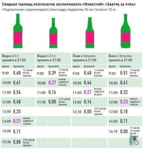 Скільки тримається алкоголь в крові?