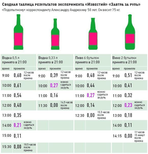 Скільки часу алкоголь тримається в крові до повного зникнення?