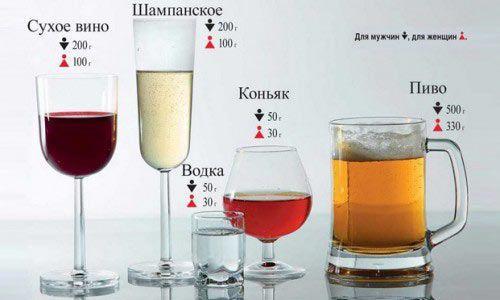 Вміст алкоголю у видихуваному повітрі: таблиця алкогольних напоїв