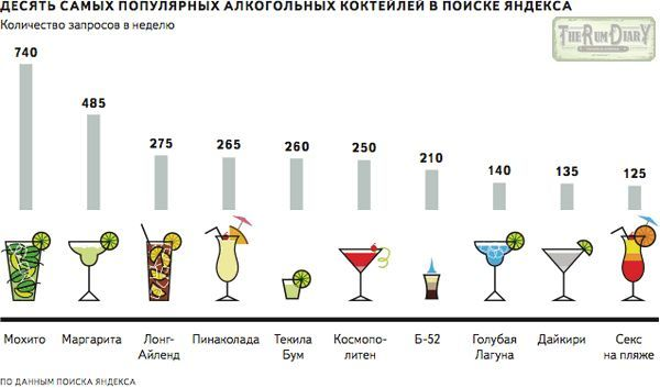 Види коктейлів: класифікація за різними категоріями
